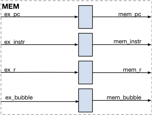 Memory Stage Implementation
