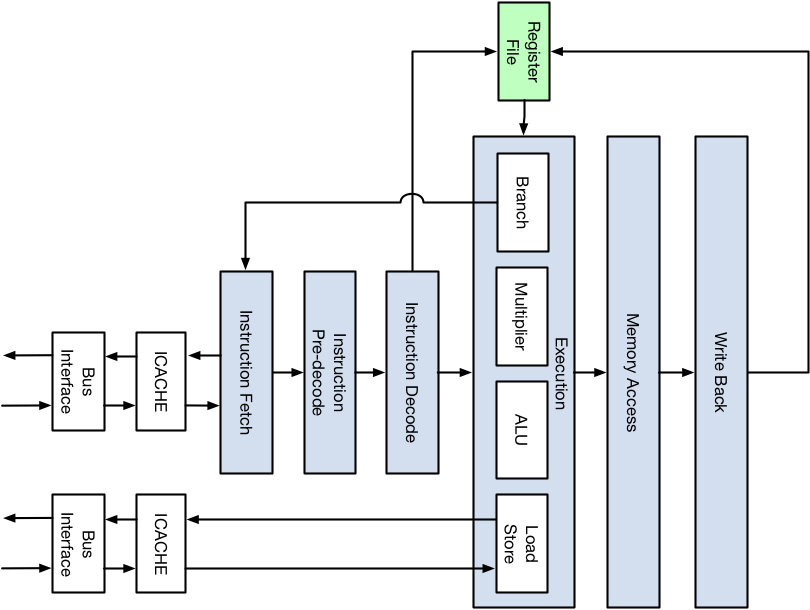 RV12 Execution Pipeline