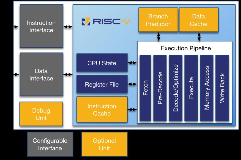 Rv12 Risc V 32 64 Bit Cpu Core Rv12 Risc V Cpu Core