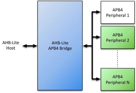 "APB4 Bridge with Multiple Peripherals<span data-label=""fig:apb4-bridge-sys""></span>"