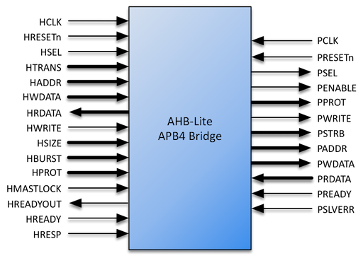 "Bridge Signaling<span data-label=""fig:apb4-bridge-sig""></span>"