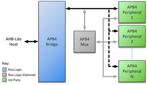 "APB4 Multiplexing Peripherals<span data-label=""fig:apb4-bridge-sys2""></span>"