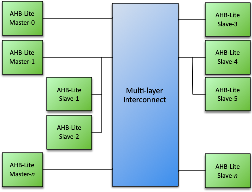 AHB-Lite Multi-Layer Switch Datasheet | AHB-Lite Multi-Layer
