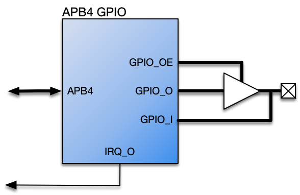 "Bidirectional IO Pad<span data-label=""fig:apb4-gpio-sys""></span>"